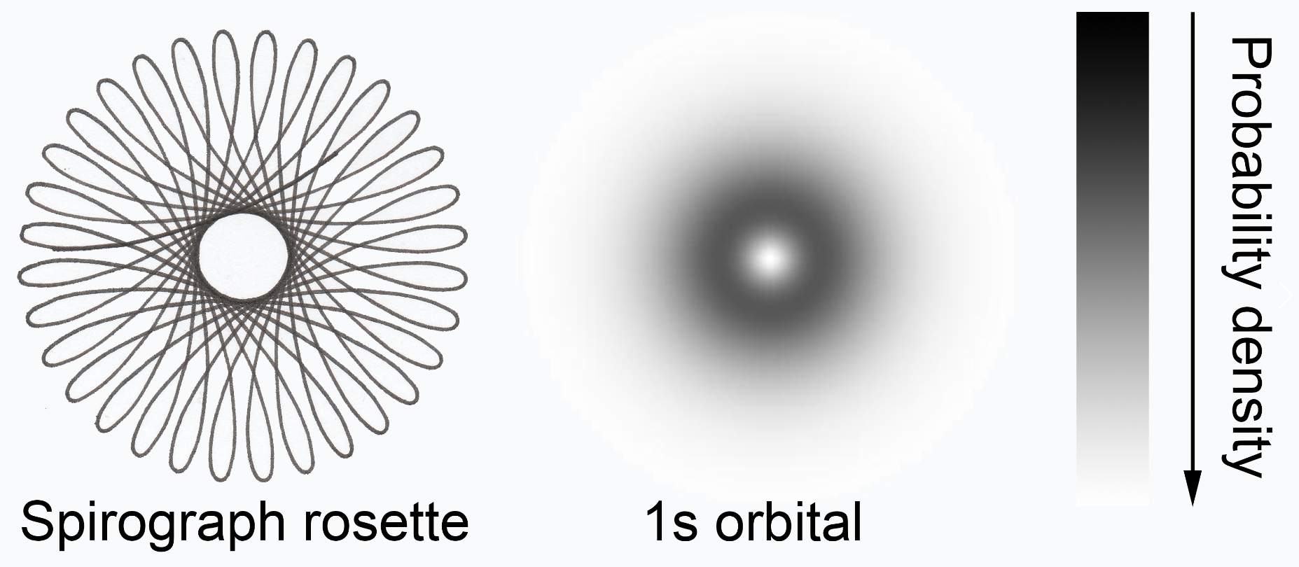 Introducing Electron Probability Density to High School Students Using a Spiral Drawing Toy